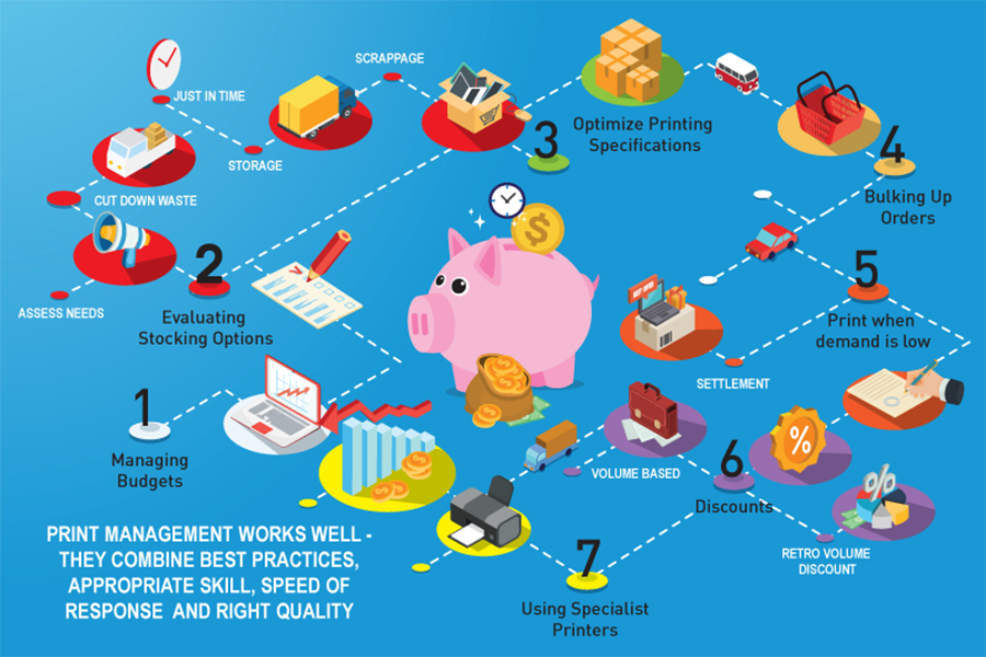 7 ways to manage costs diagram